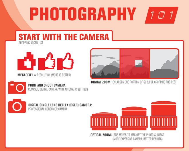 Infographic: Photography 101